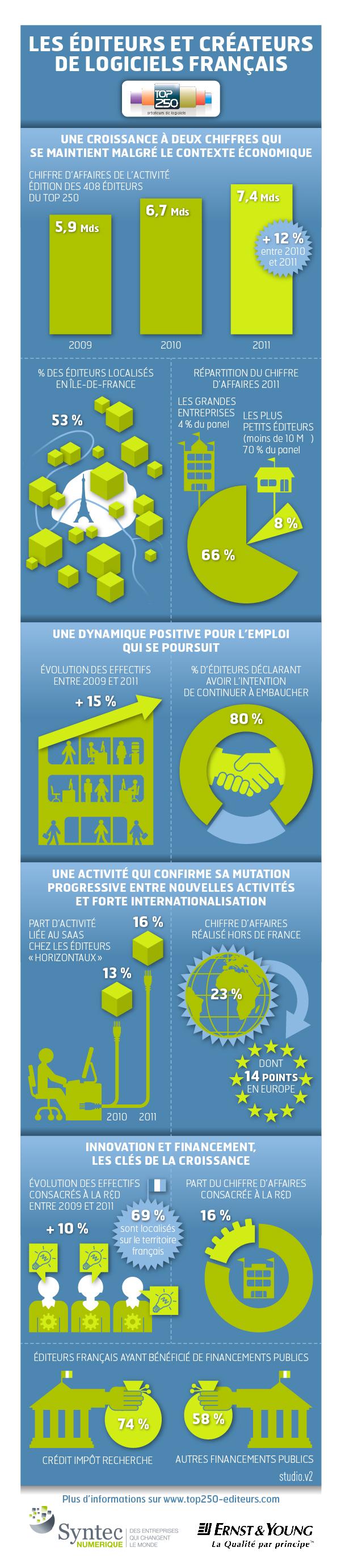 A voir dans alliancy le mag : Infographie - Les éditeurs et créateurs de logiciels français