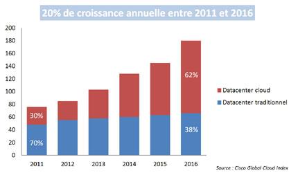 D'ici à 2016, le trafic généré par le cloud sera multiplié par six