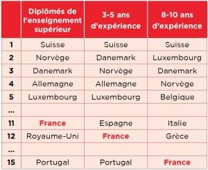 A lire dans Alliancy : Salaires IT en Europe - La France à la traîne