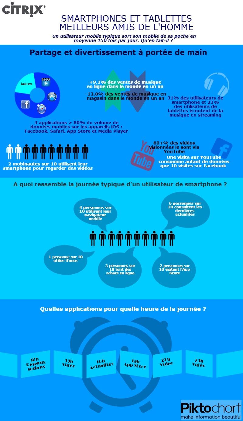 Etude sur les les habitudes et comportements des utilisateurs mobiles