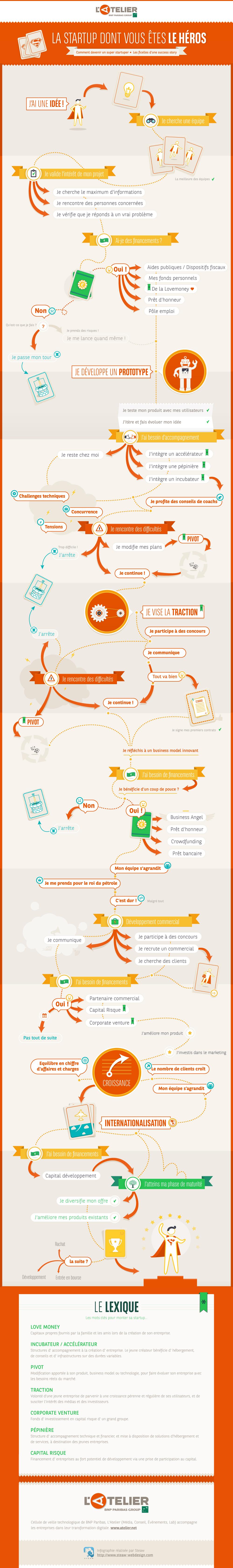 Infographie réalisée par L'Atelier BNP Paribas group