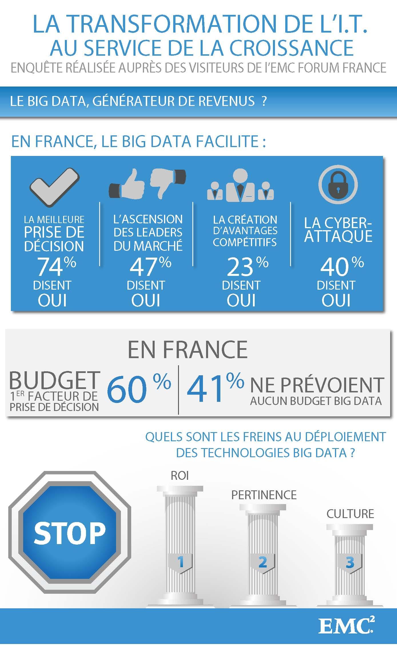 En France, le Big Data conduit, au final, à une prise de décision. On constate déjà un impact significatif sur la différentiation des entreprises à l'égard de la concurrence ainsi que leur capacité à éviter les risques.