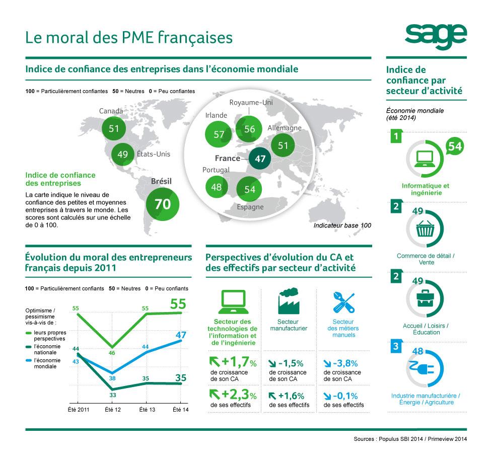 Sage inforgraphie SBI 2014[1]