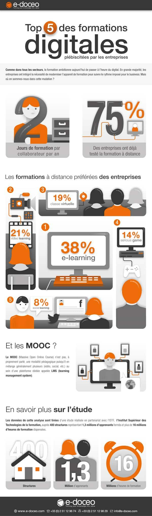 infographie-formations-digitales