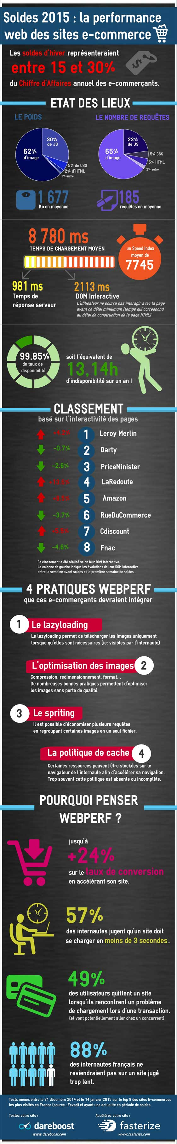 soldesperformance-VF-infographie