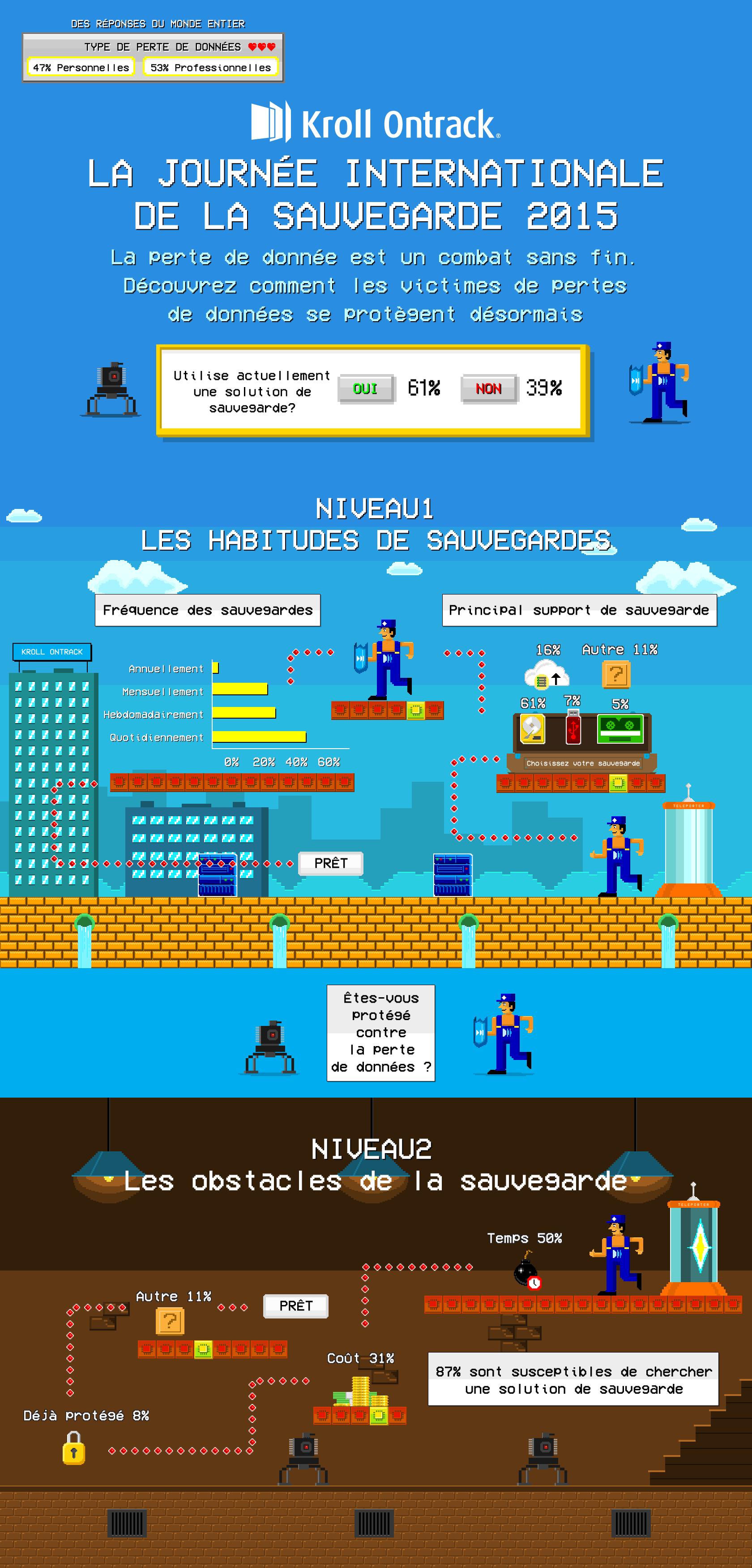 Infographie-journée-mondiale-sauvegarde-données