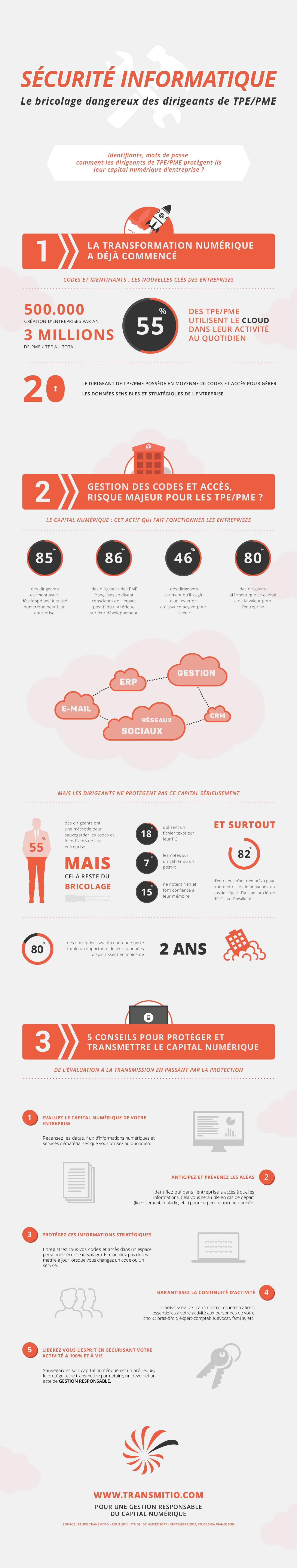 Infographie-Sécurité-informatique-et-capital-numérique-Le-Bricolage-dangereux-des-dirigeants-de-TPE-PME-Transmitio