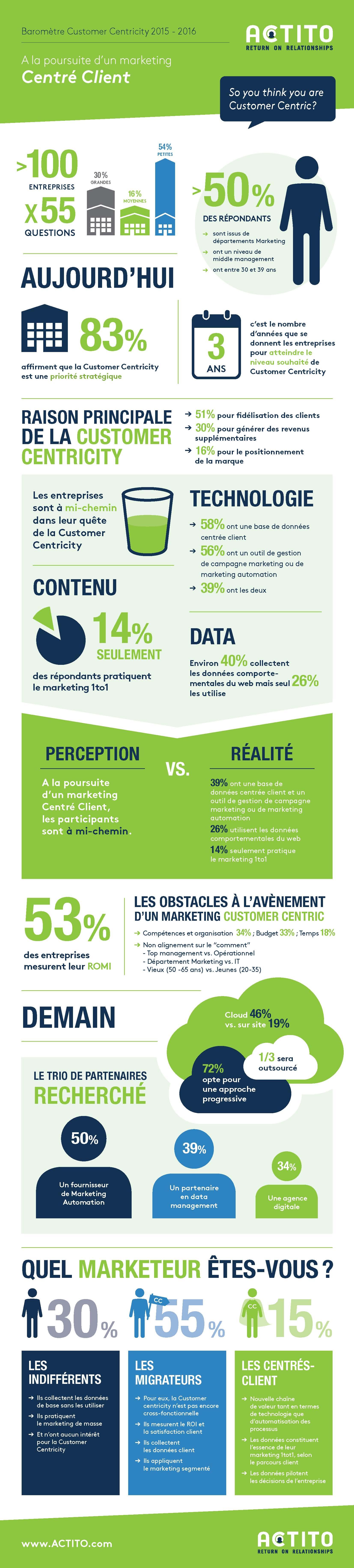 Actito-Barometre-Infographie-FR-V2
