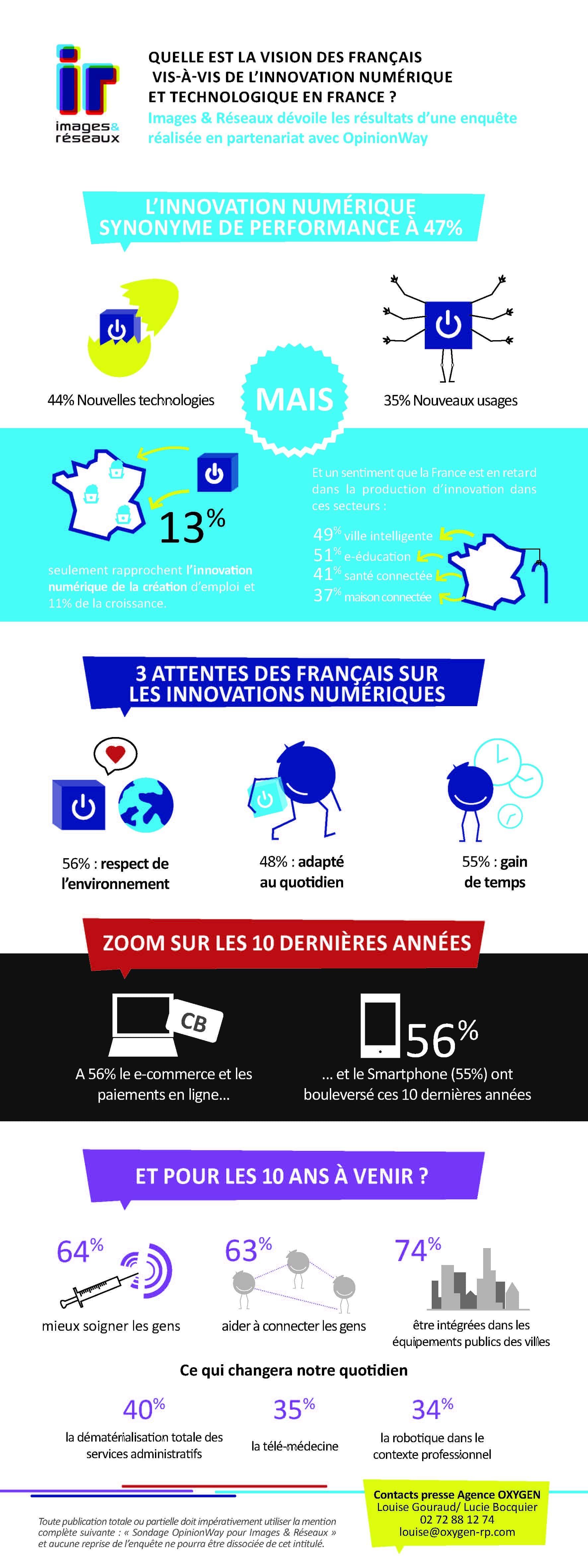 infographie-images-réseaux-opinionWay