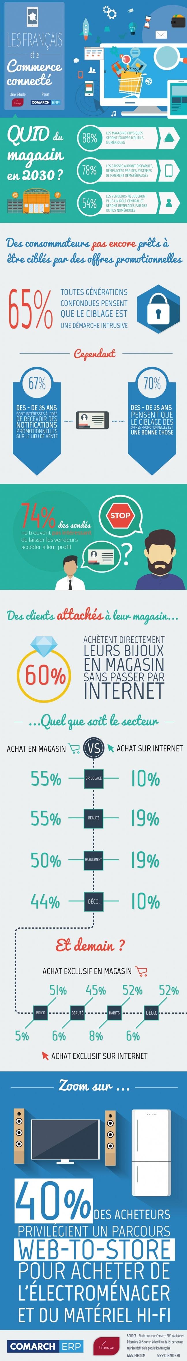 Francais-commerce-connecte-infographie