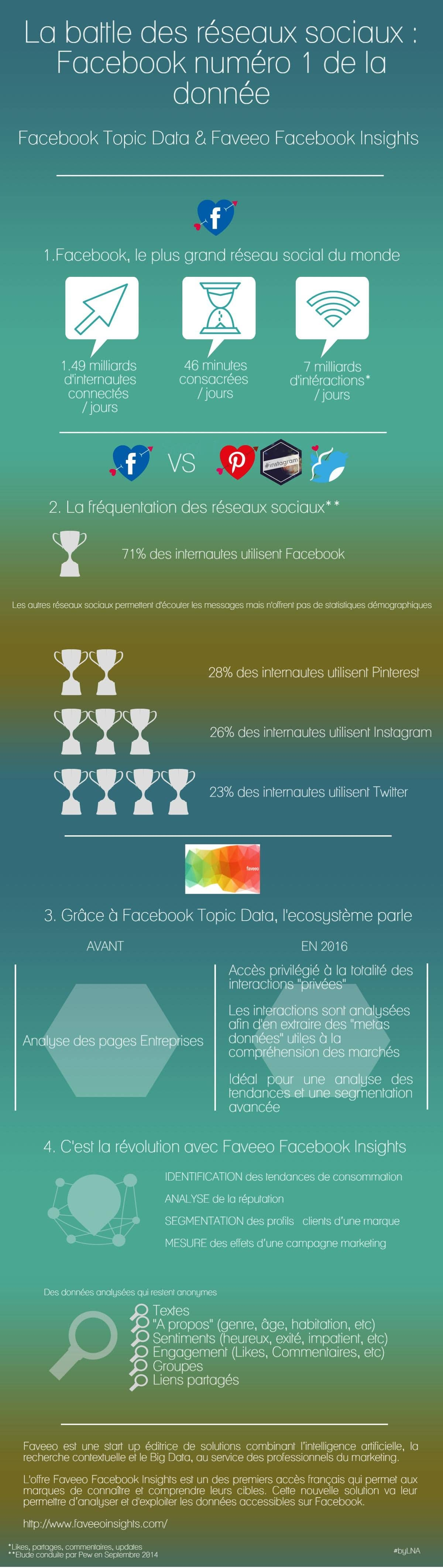 Infographie_FaveeoFacebookInsights