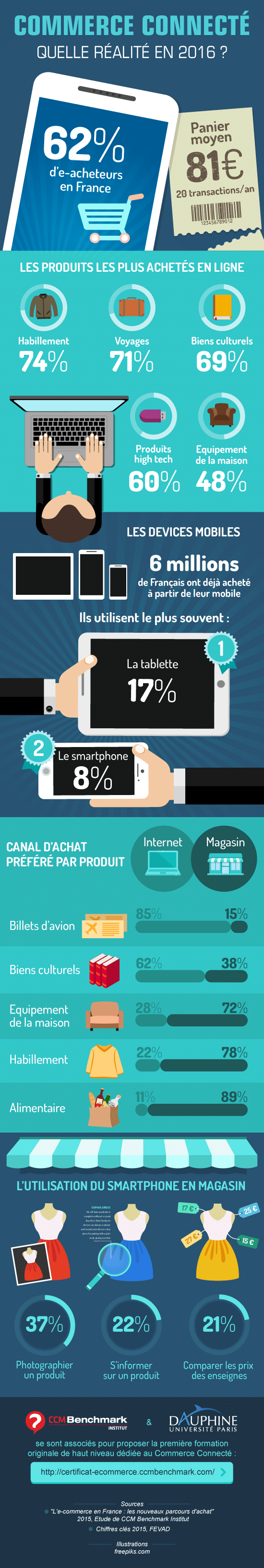 infographie-commerce-connecté