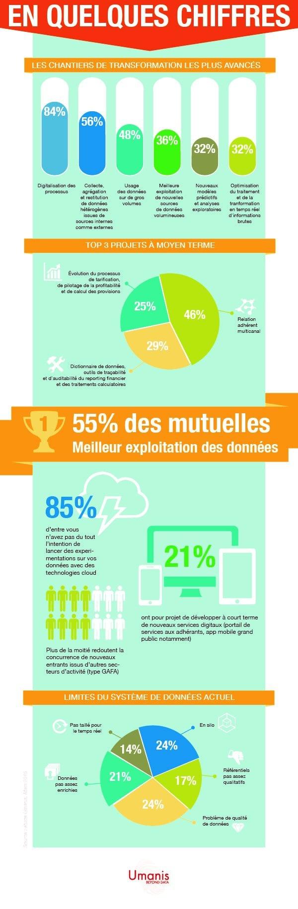 infographie-Umanis
