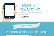 Forfaits et téléphonie : ce qui a changé en 10 ans pour les Français