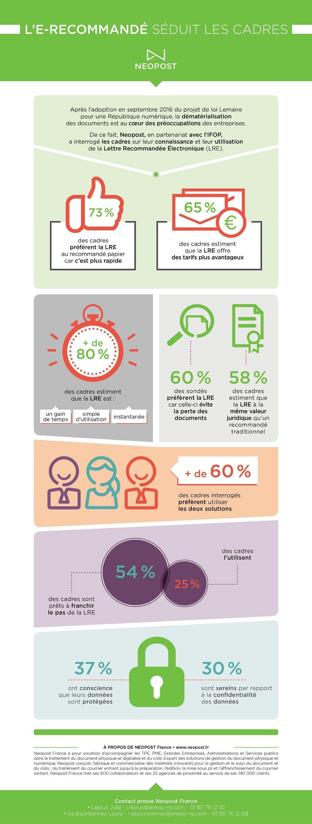 Infographie - L'e-recommandé selon les cadres