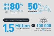 Infographie – l'Eco-mobilité