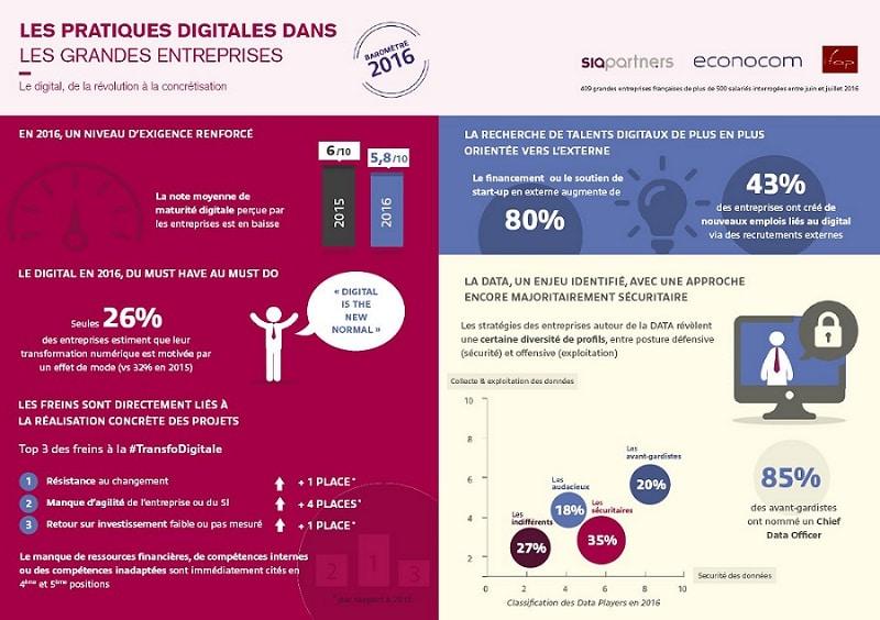 infographie-les-pratiques-digitales-dans-les-grandes-entreprises