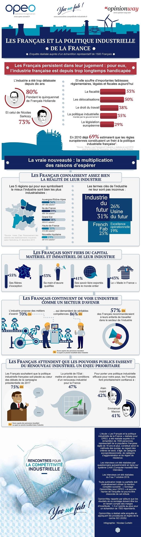 Les Français et la politique industrielle de la France