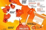 Infographie – baromètre 2016 des investissements IT des PME et ETI en France