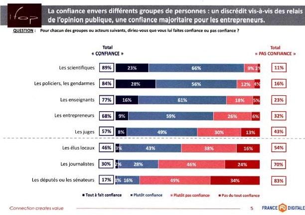 Alors, vers quels acteurs les Français manifestent-ils leur confiance ?