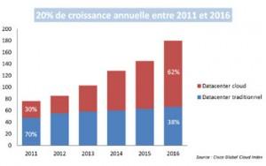Le trafic généré par le cloud sera multiplié par six en 2016