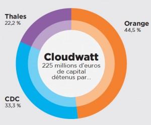 A lire dans Alliancy : Cloudwatt