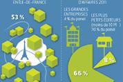 Infographie - les éditeurs et créateurs de logiciels français