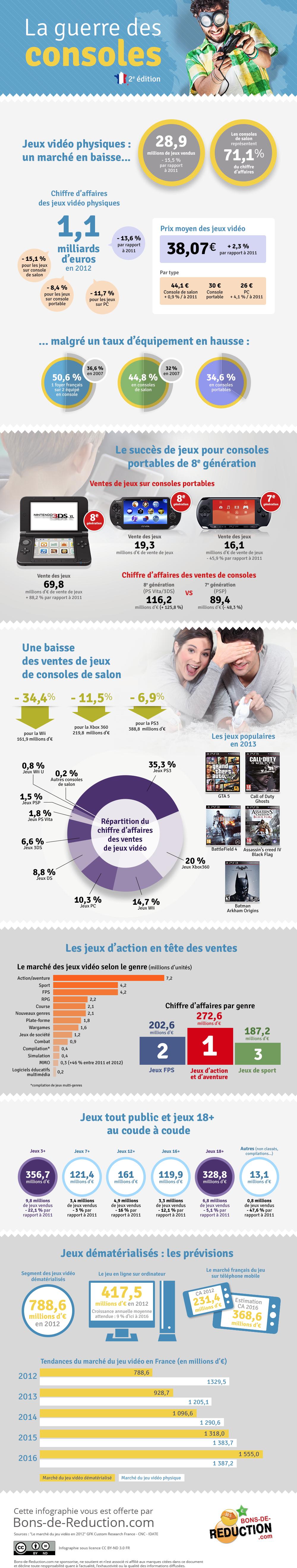 En France, depuis quelques années, le marché du jeu vidéo est en baisse, mais un rebond est attendu sur ce secteur avec la sortie des deux nouvelles consoles de Microsoft et Sony : la Xbox One et la PlayStation 4.