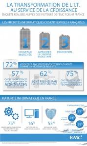 Ce sont les principales conclusions de l'étude réalisée par EMC auprès de 500 décideurs français présents à l'EMC Forum, événement qui avait pour thème les défis et les opportunités que le Big Data et la transformation de l'IT peuvent représenter pour les entreprises.