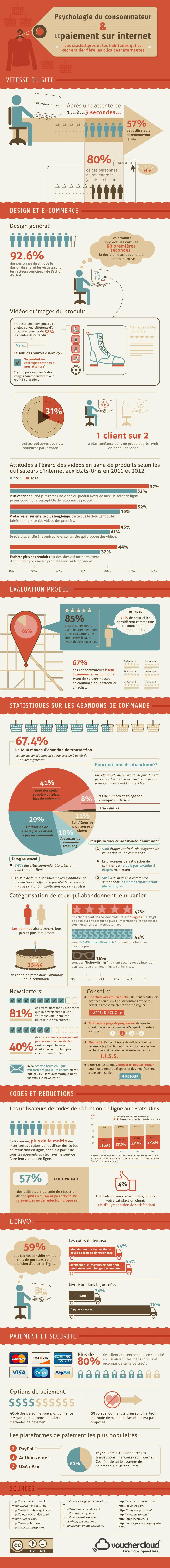 Infographie - Psychologie du consommateur & Paiement sur internet