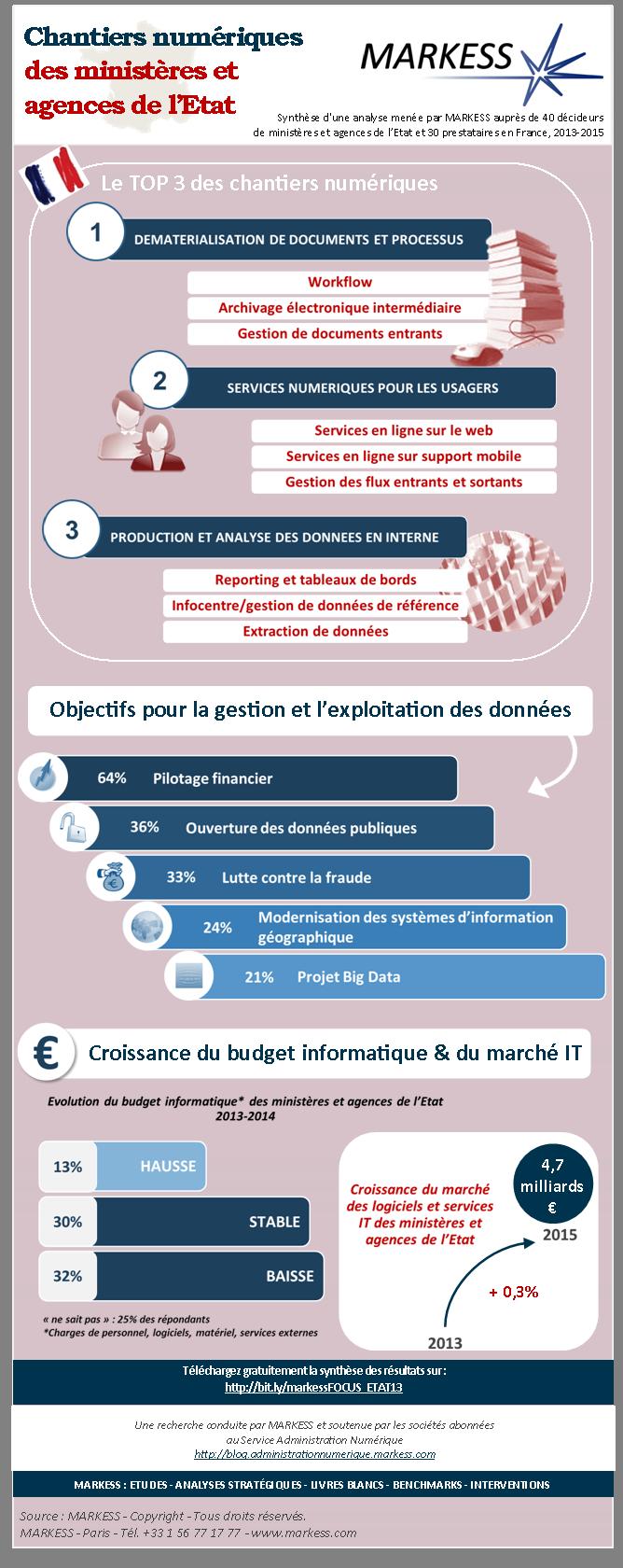 Infographie - Chantiers numériques des ministères de l'Etat