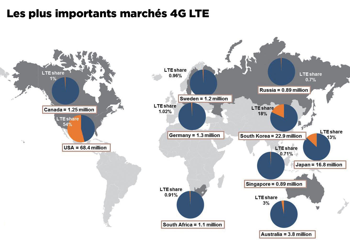 Succès spectaculaire pour le LTE mondial