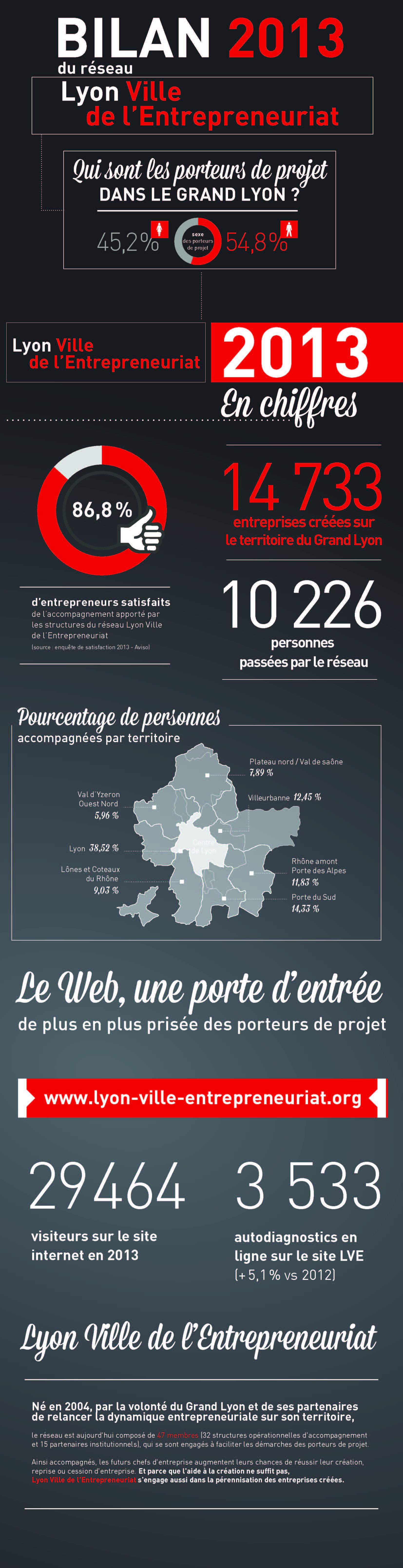 Infographie - Lyon Ville de l'entrepreneuriat