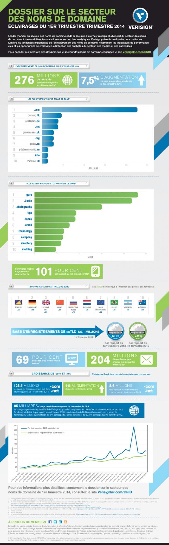 Infographie_Verisign_01-09-2014