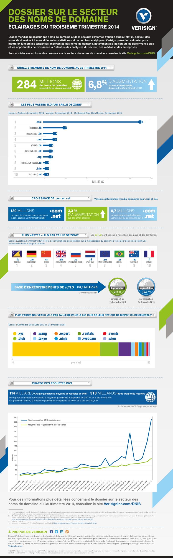 infographie-Verisigninc.com-internet-nom-de-domaine