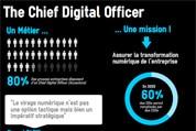 Infographie – Le métier de Chief digital officer