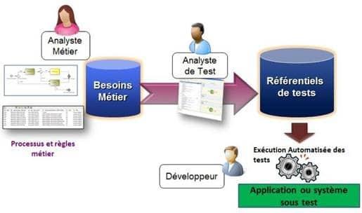 expertise-tests-logiciels