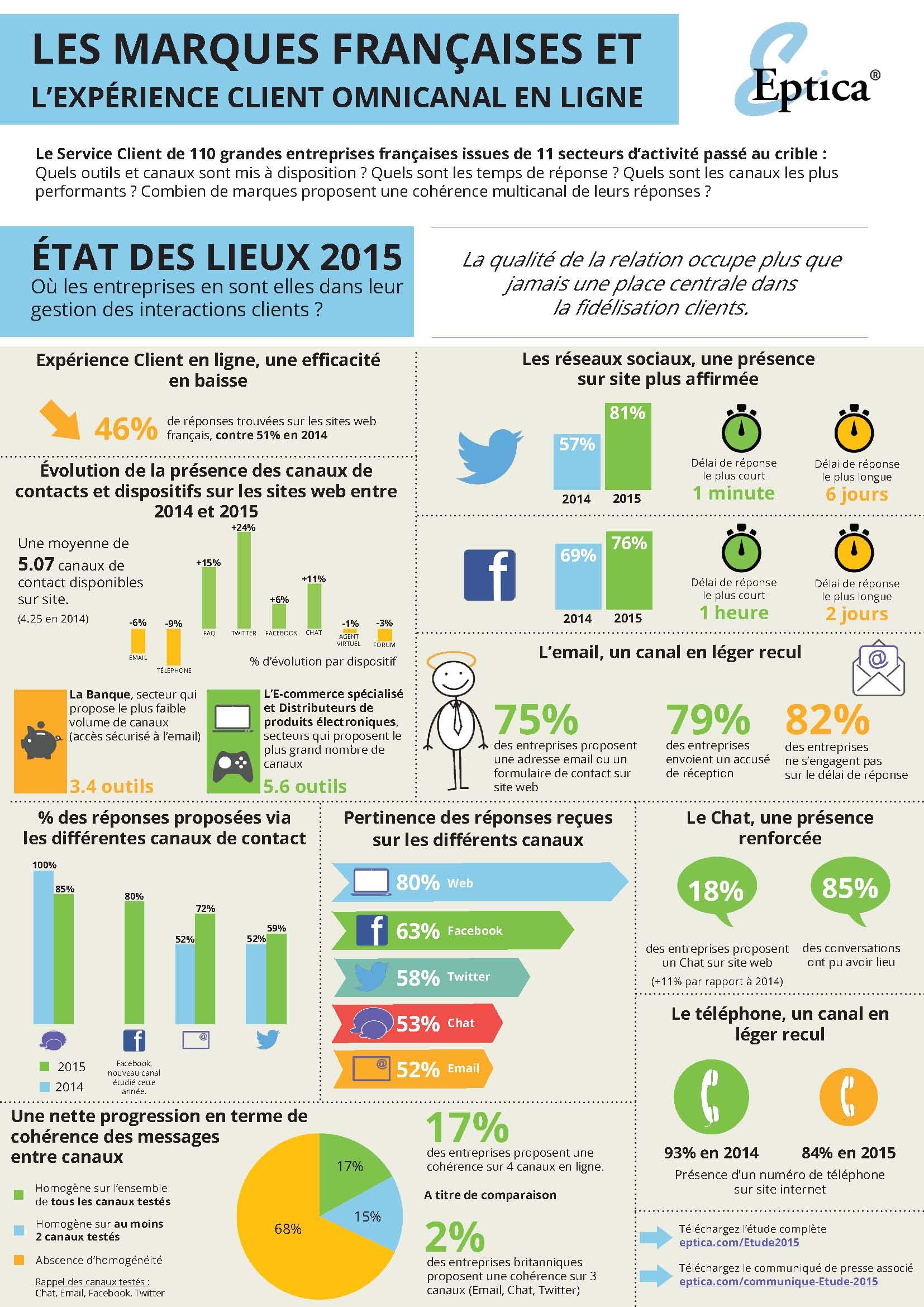 FR_06_15_Infographie_Etude_Omnicanal