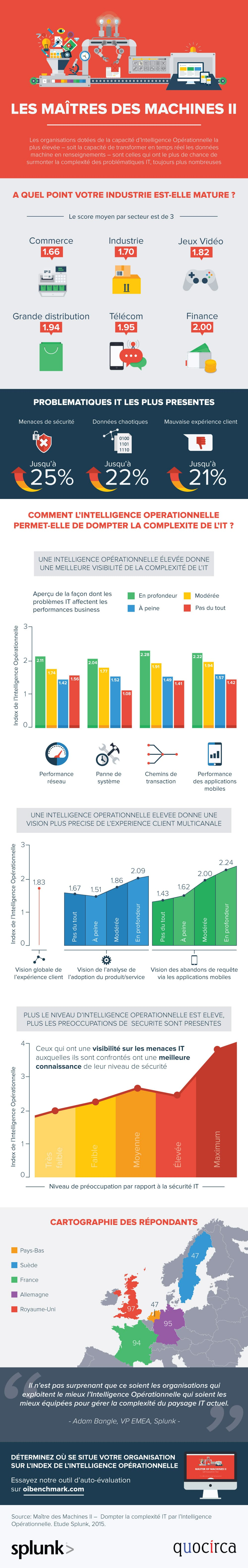 Splunk-Master-of-Machines-II_infographic_FRENCH_FINAL
