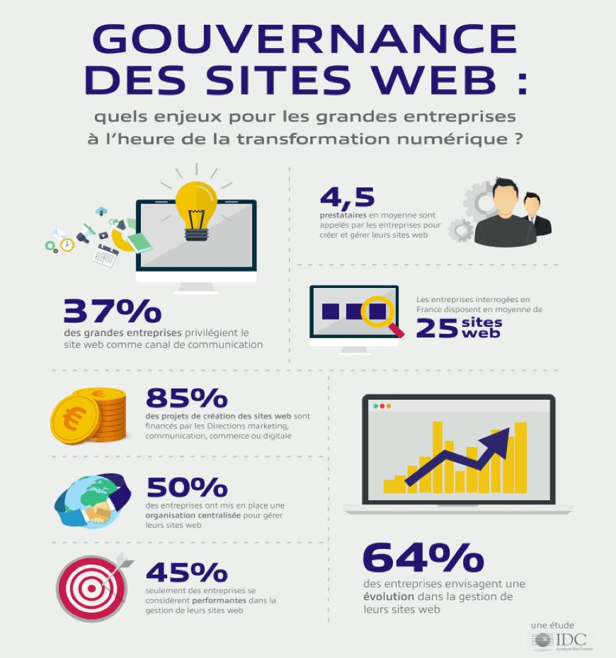 infographie-Alter way-gouvernance