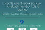 Infographie – La battle des réseaux sociaux : Facebook numéro 1 de la donnée