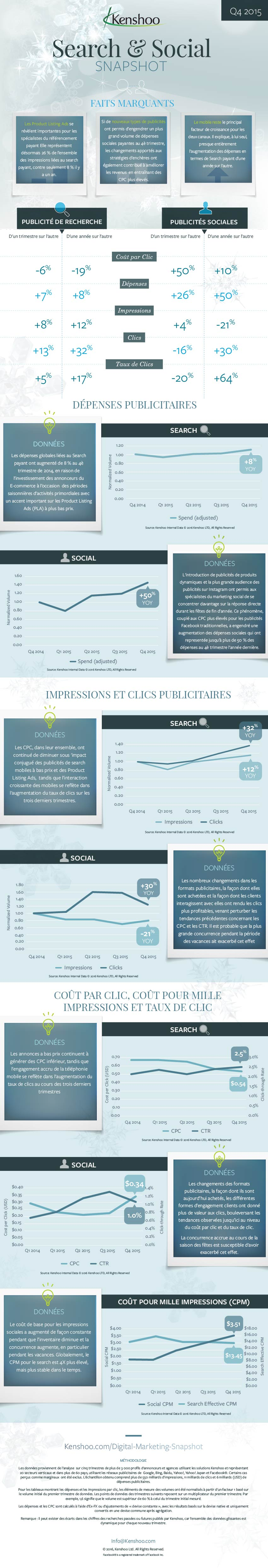 2015 Q4_Search and Social Trends_Global_French-01