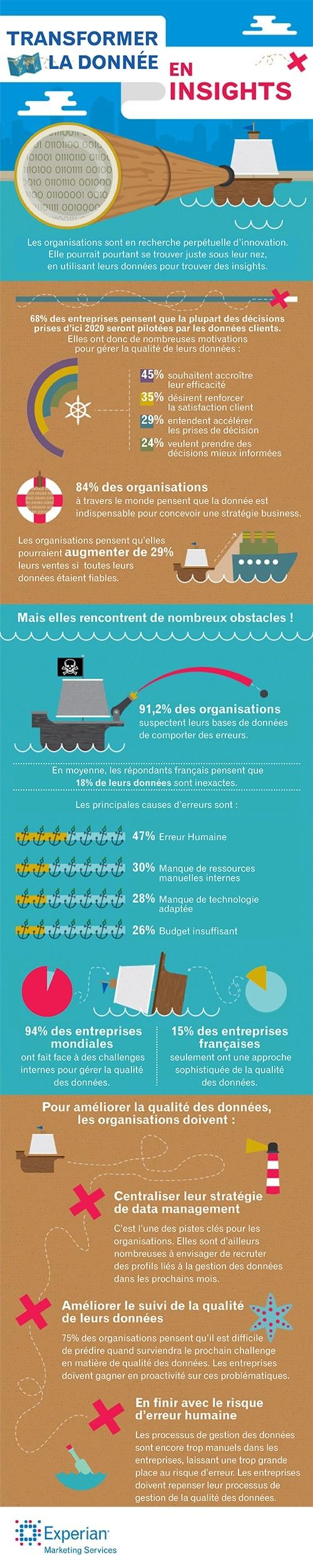 infographie-qualite-des-donnees-2016