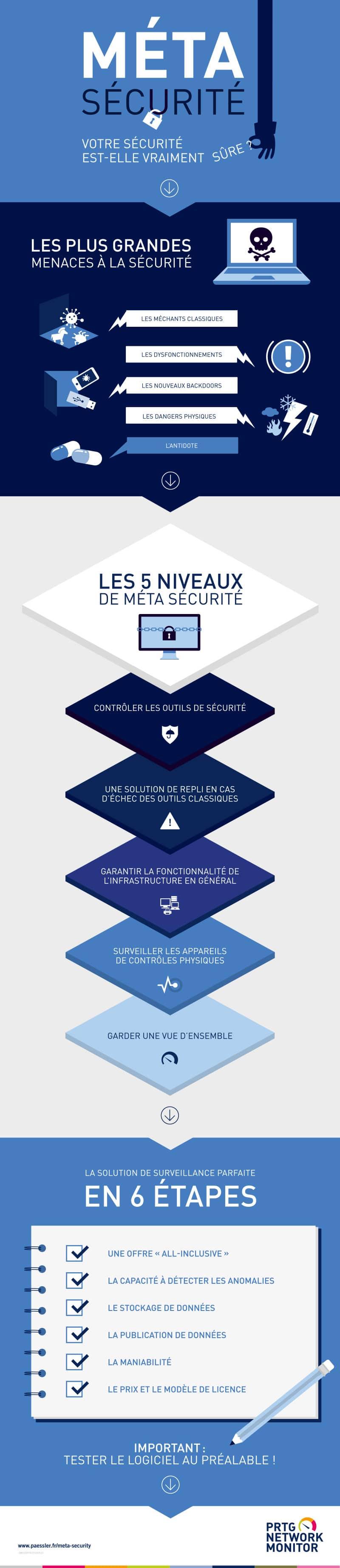 Infographie meta sécurité FINAL