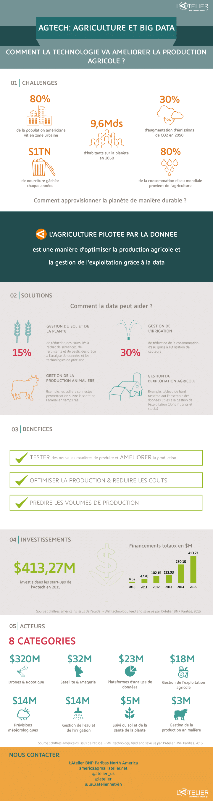 2016_06_30_agtech-study_infographics_french_by_l_atelier_1_