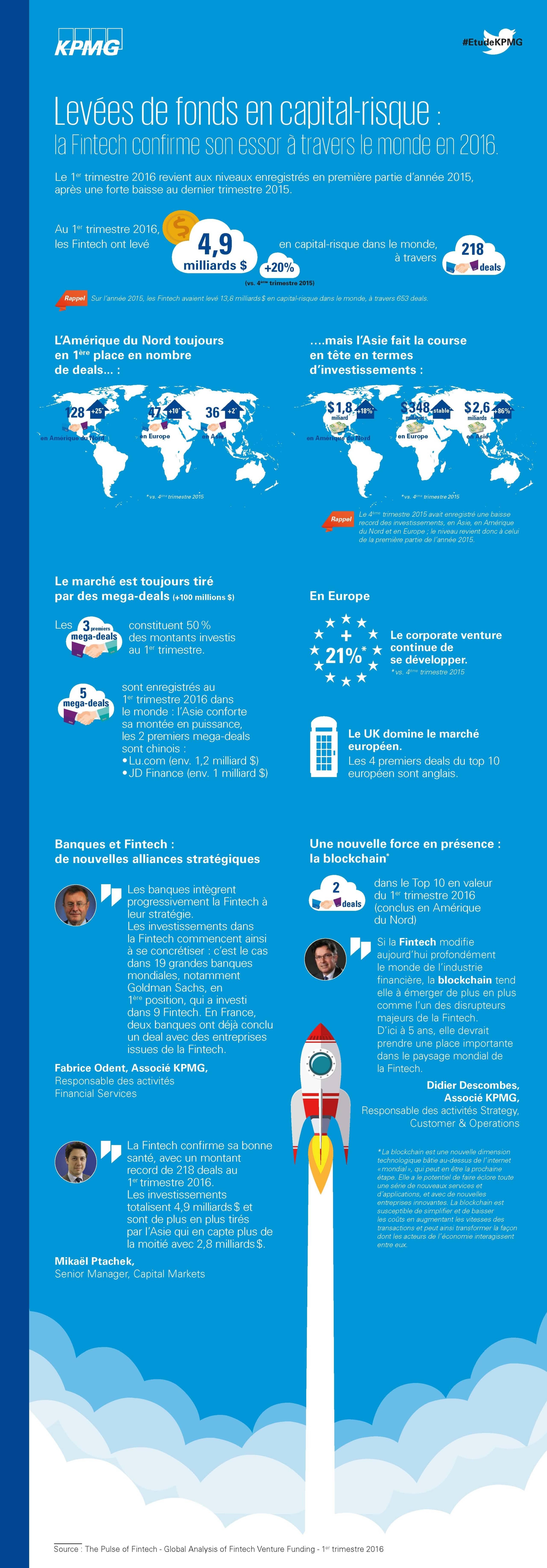 Infographie KPMG - Pulse of Fintech - Q1 2016
