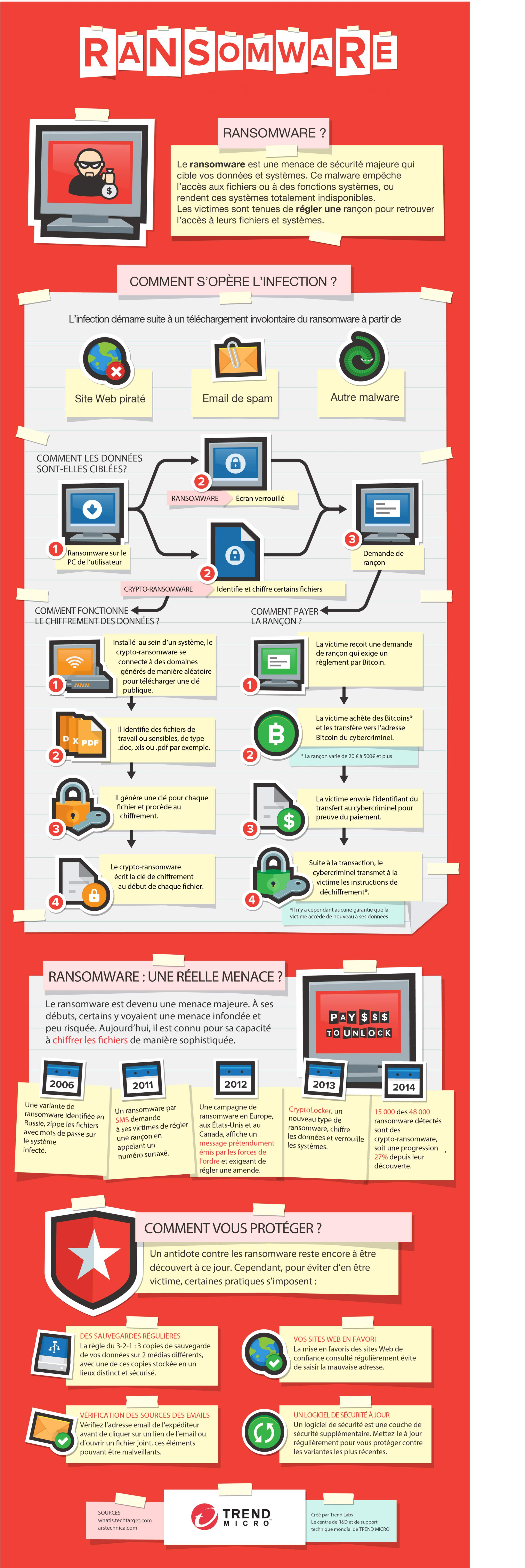 Infographie Trend Micro_Ransomware