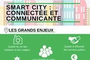 Infographie – Smart city : connectée et communicante