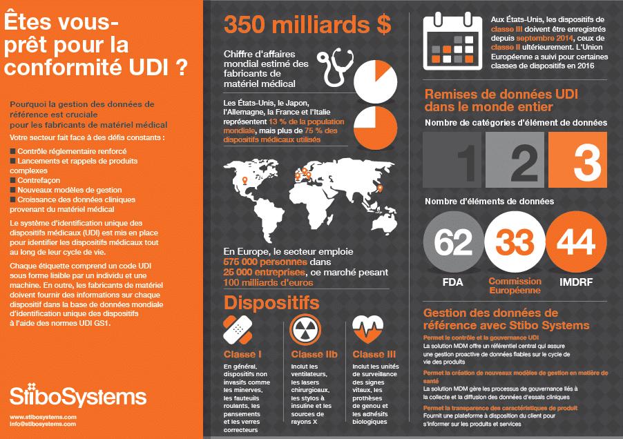 infographie-conformite-udi