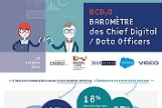 Infographie- baromètre des Chief Digital Officer